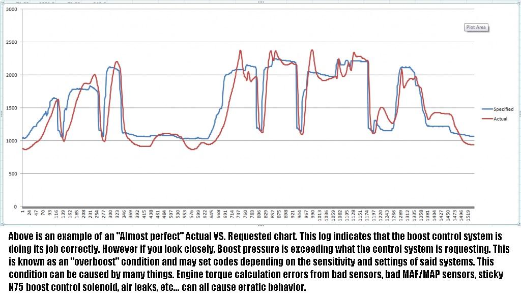 Diagnostic Logging: Actual VS  Requested boost pressure on